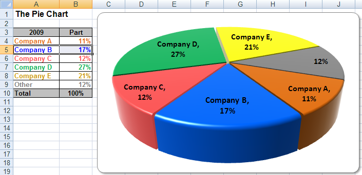 Usage tips and help making Excel pie charts in financial plans.