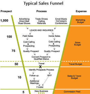 sales prospecting and marketing tools for financial planners
